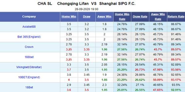 Tỷ lệ kèo giữa Chongqing Lifan vs Shanghai SIPG