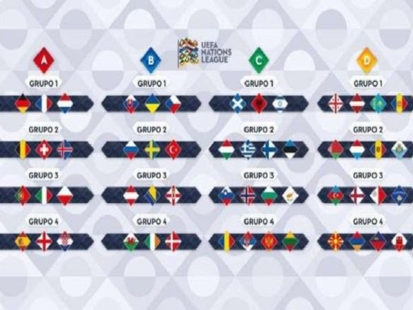 Các hạng đấu của UEFA Nations League