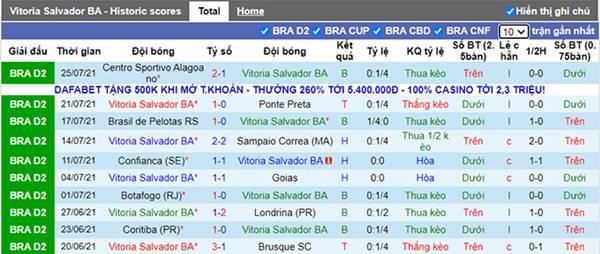 Tỷ lệ kèo bóng đá giữa Vitoria vs Gremio