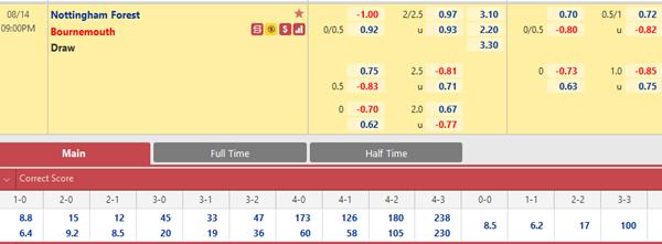 Tỷ lệ kèo bóng đá giữa Nottingham vs Bournemouth